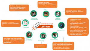 Mindmap community of learners